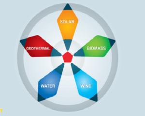 Uso doméstico de la energía solar fotovoltaica