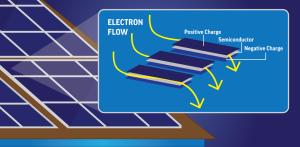 paneles fotovoltaicos como funcionan