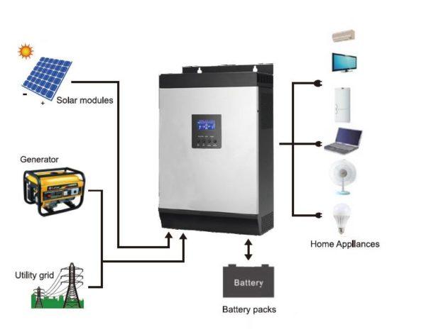 OFF-GRID SOLAR SYSTEM