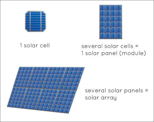 Funcionamiento De Un Panel Solar