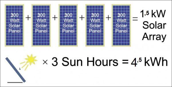 HOW MANY SOLAR PANELS DO I NEED FOR A HOUSE
