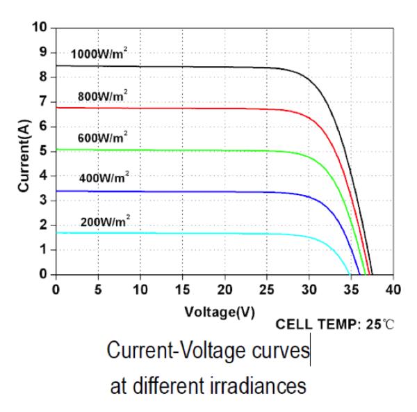 ELECTRICAL CHARACTERISTICS OF SOLAR PANELS