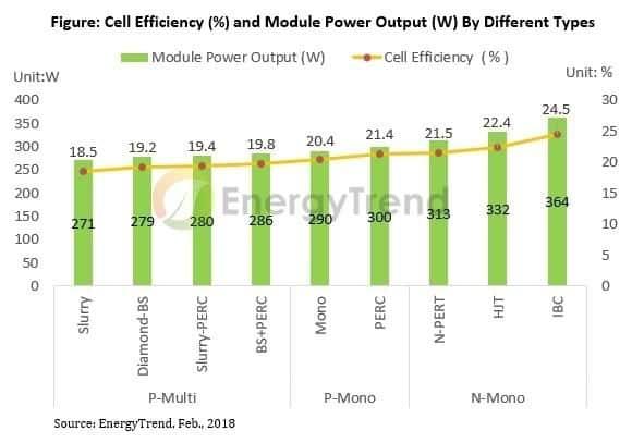 SOLAR CELLS EFFICIENCY
