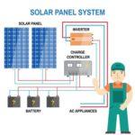 Los componentes más importantes de un sistema solar fotovoltaico