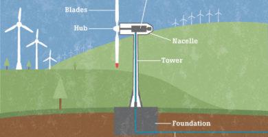 Ventajas y desventajas y desventajas de la energia eolica