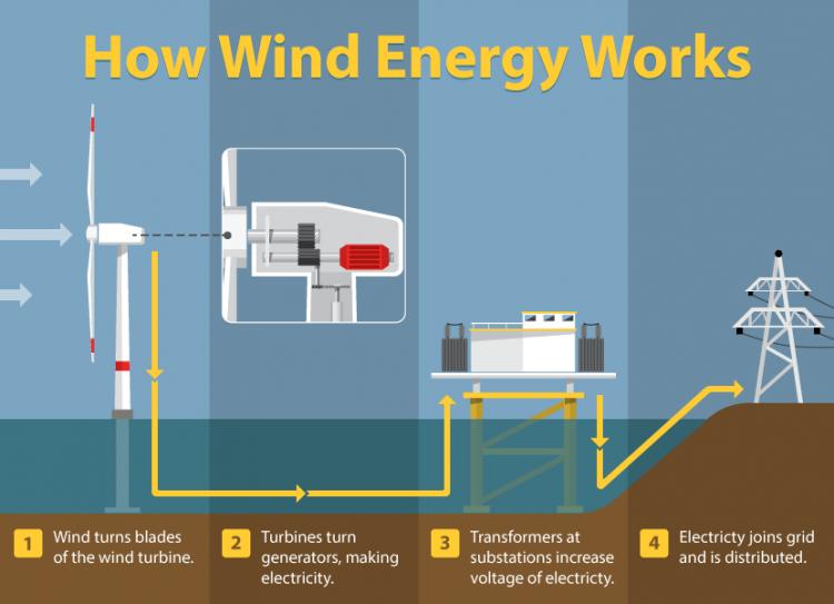 como funciona la energia solar eolica