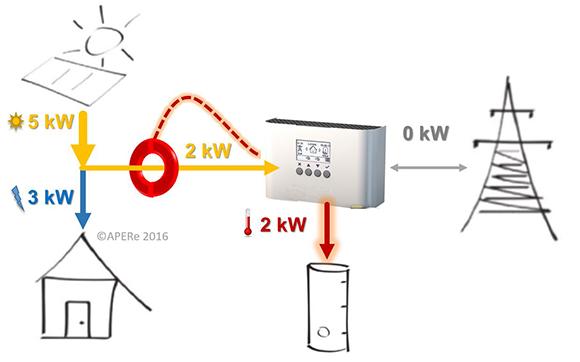Energia solar fotovoltaica para calentar agua