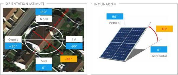 Orientación del panel solar