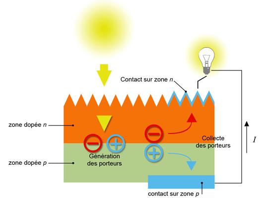 Energia solar fotovoltaica de concentracion