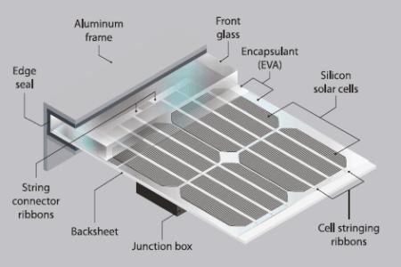 ¿Son impermeables los paneles solares?