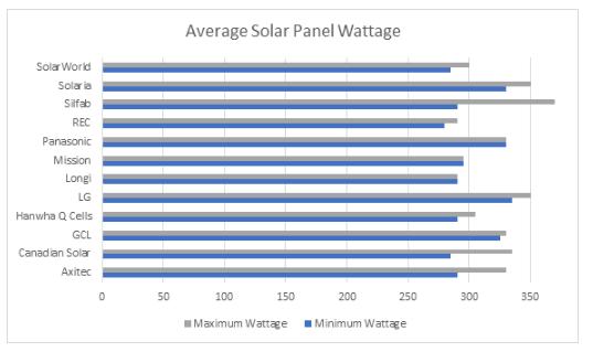 Cómo se clasifican los paneles solares