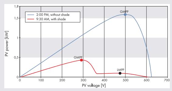 ¿Los paneles solares funcionarán en la sombra?