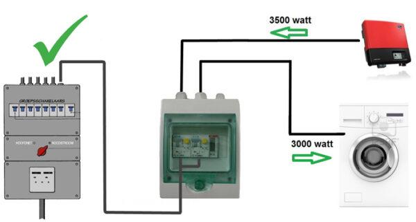 Conexion de paneles solares a la caja del medidor