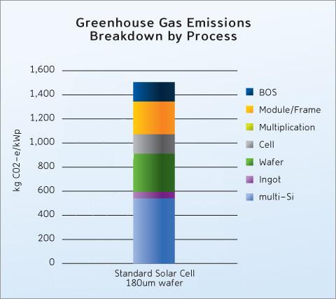 Beneficios ambientales de los paneles solares