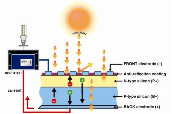Como funciona un sistema fotovoltaico