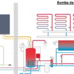 Sistemas de calefacción por bomba de calor