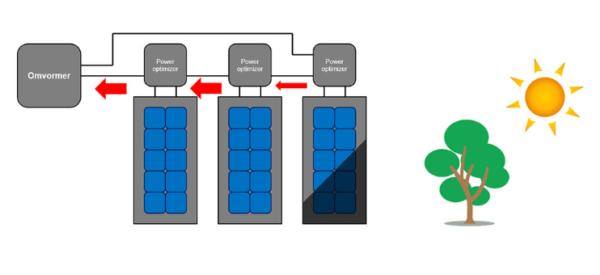 paneles solares horizontal