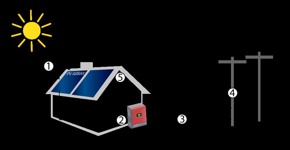QUE ES LA ENERGIA SOLAR