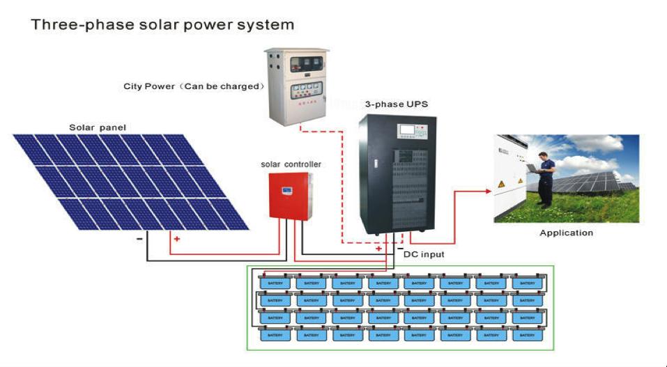 Dimensionar Su Sistema De Paneles Solares