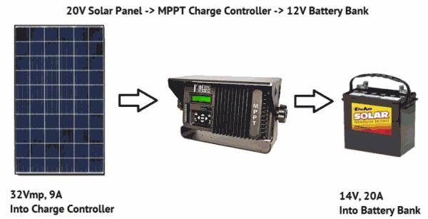 panel solar 250w