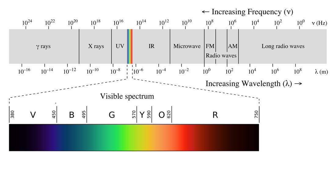¿Qué es la luz y por qué es importante para la energia solar fotovoltaica ?