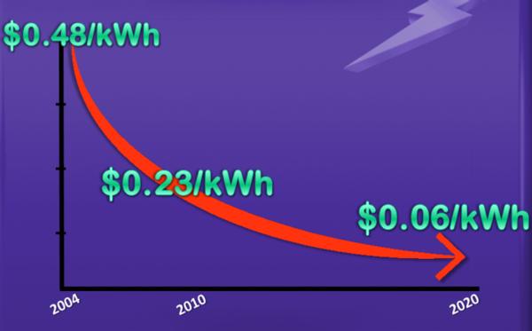 COSTO KWH ENERGIA SOLAR