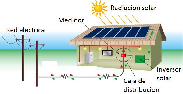 COMO CONECTAR PANELES SOLARES A SU PROYECTO SOLAR